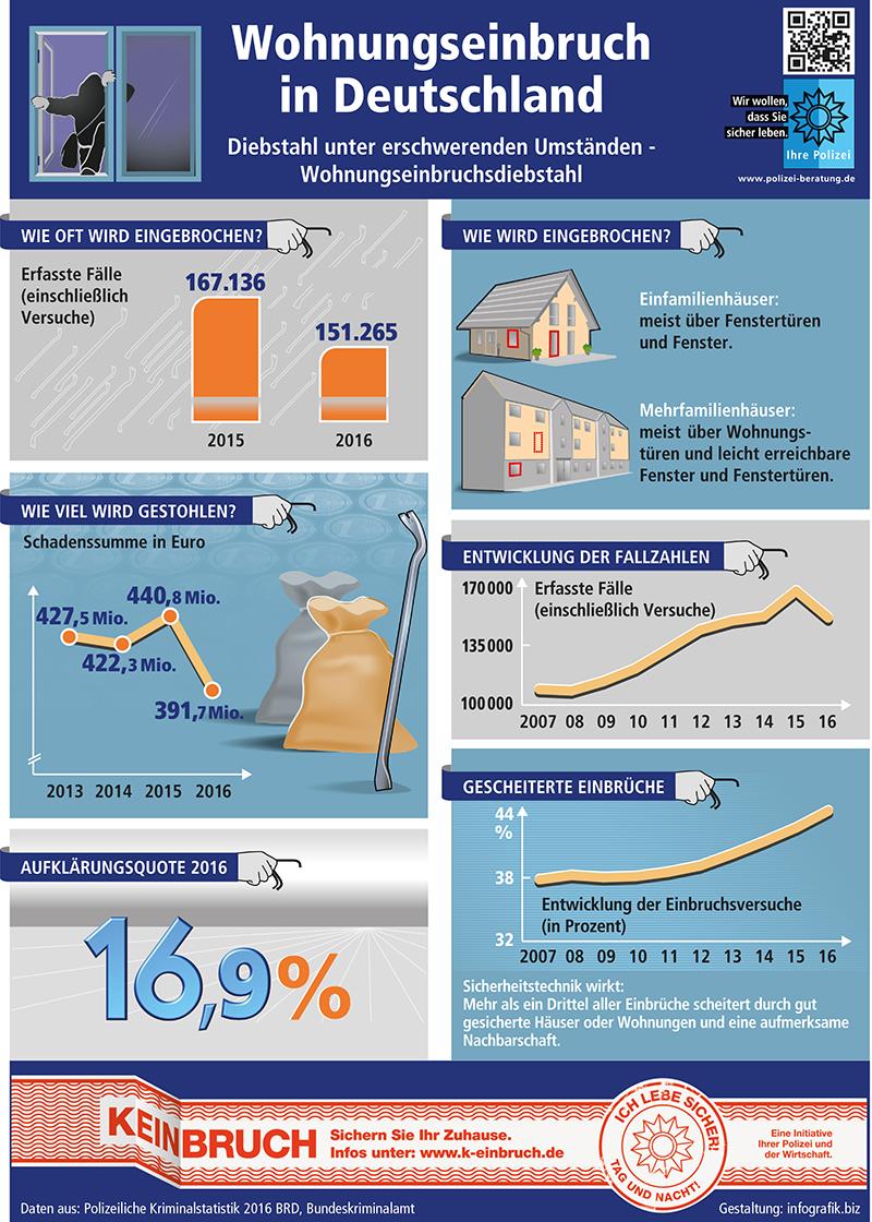 Wohnungseinbruchszahlen Polizeiliche Kriminalstatistik 2016