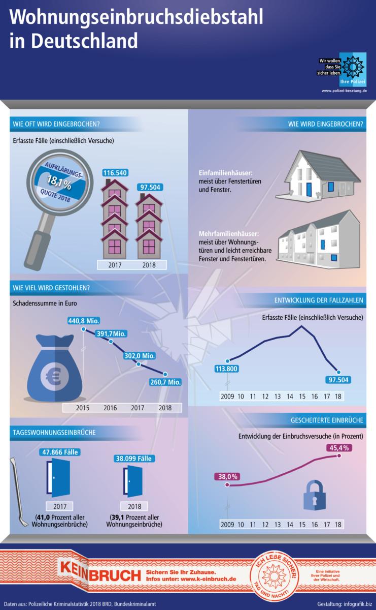 Wohnungseinbruchszahlen 2018